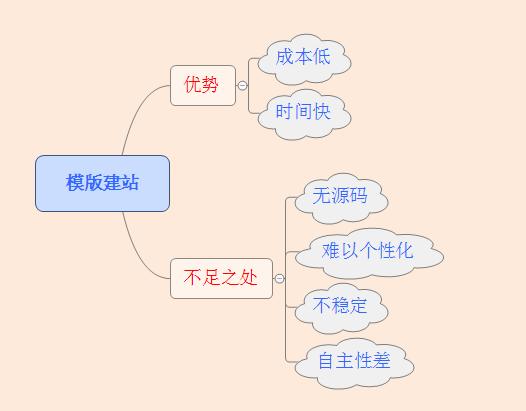 成都网站定制开发流程详解!